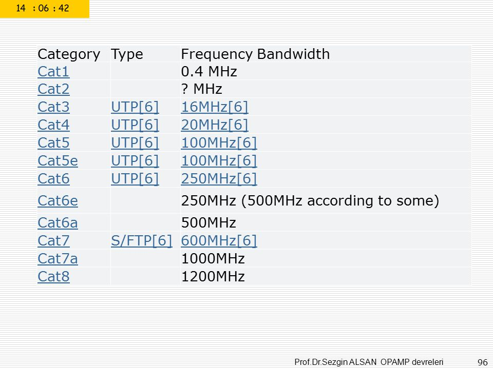 Category Type. Frequency Bandwidth. Cat1. 0.4 MHz. Cat2. MHz. Cat3. UTP[6] 16MHz[6] Cat4.